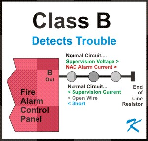 What is Conventional Class B Wiring